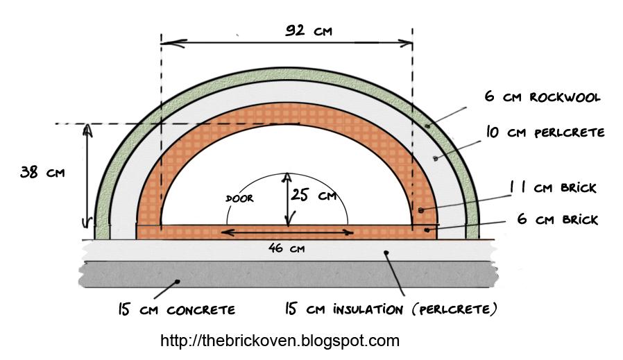 Samy S Brick Oven Oven Study
