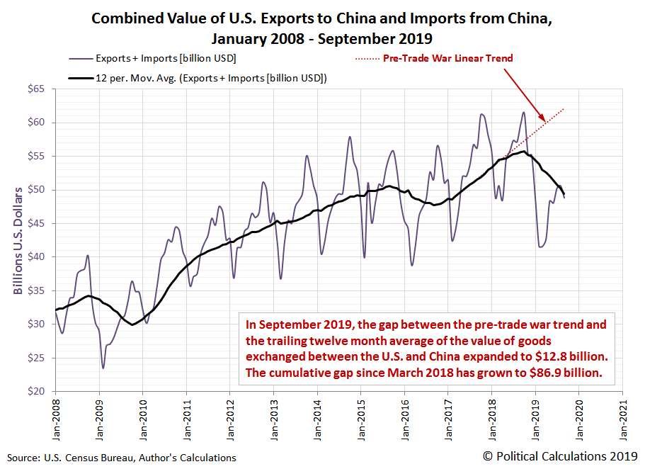 Combined Value of U.S. Exports to China and Imports from China, January 2008 - September 2019