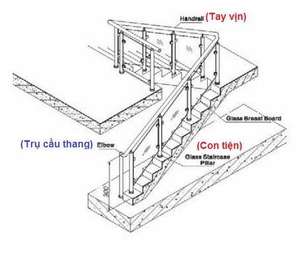 thành phần lan can cầu thang