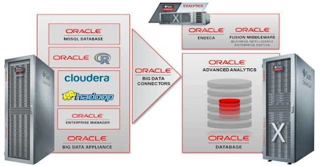 Image Attribute: Cloudera's Hadoop integration with Oracle Advanced Analytics