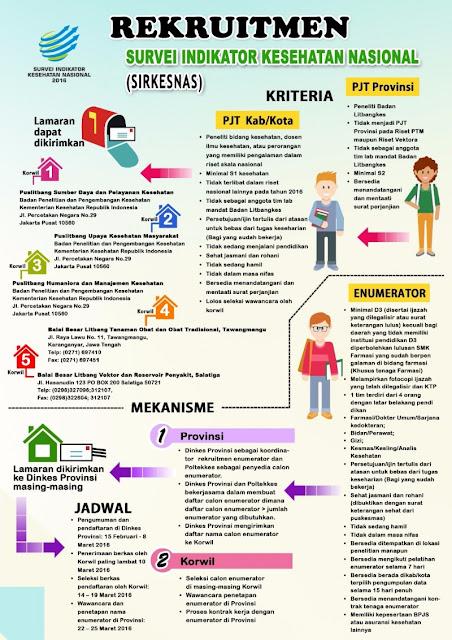 Rekruitmen SIRKESNAS dan Survei PTM Provinsi Jawa Tengah Tahun 2016