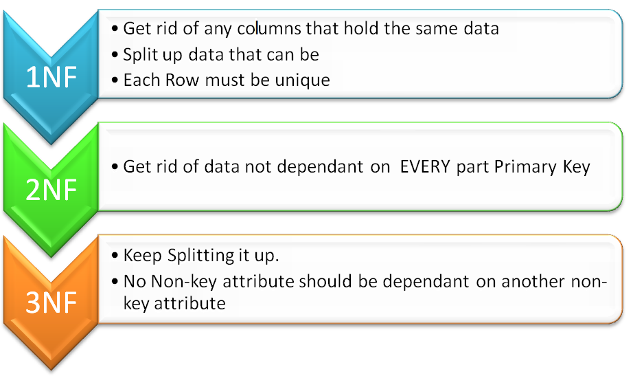 Open Source For Geeks: Database Normalization