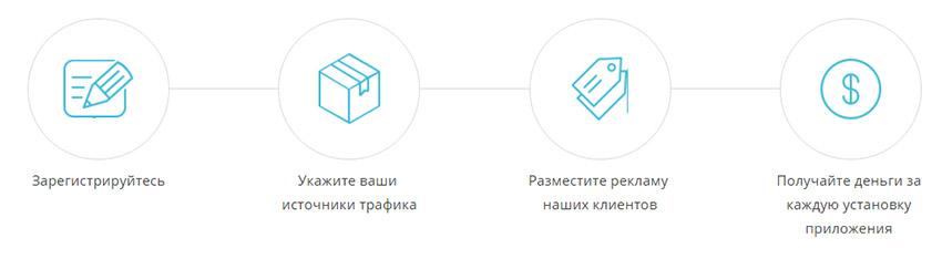 offersboard_partner