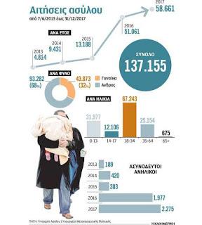 Προσφυγικό: Τελικά θα μείνουν Ελλάδα...