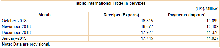 [RBI] Data on India's International Trade in Services for January 2019