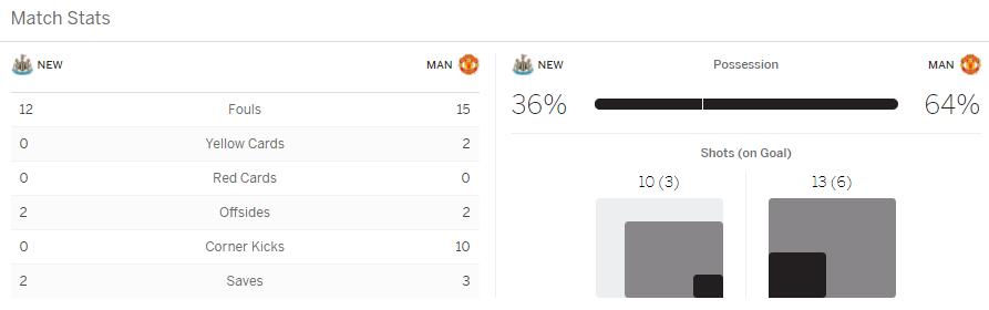 แทงบอล ไฮไลท์ เหตุการณ์การแข่งขัน นิวคาสเซิ่ล ยูไนเต็ด vs แมนเชสเตอร์ ยูไนเต็ด