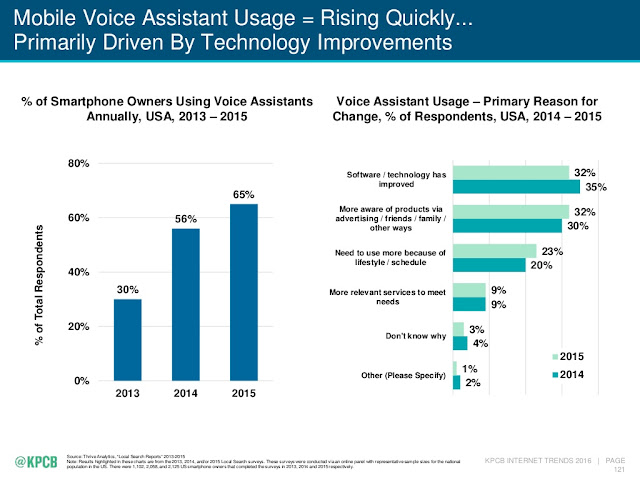 """ primary reason of using a digital voice assistant"""