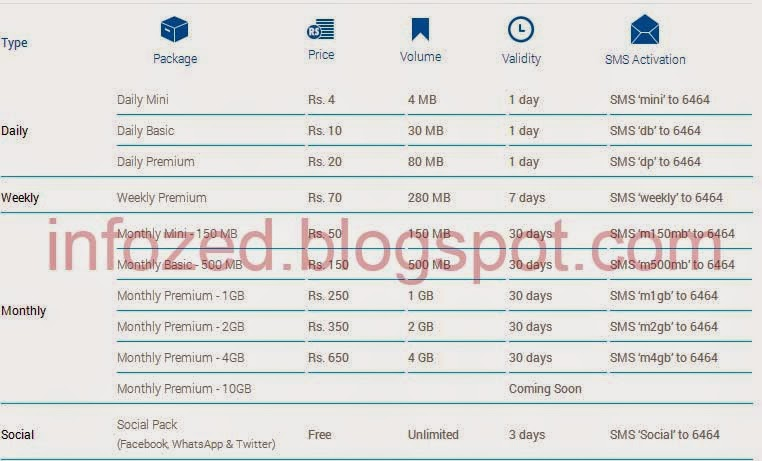 Zong twitter packages free download full