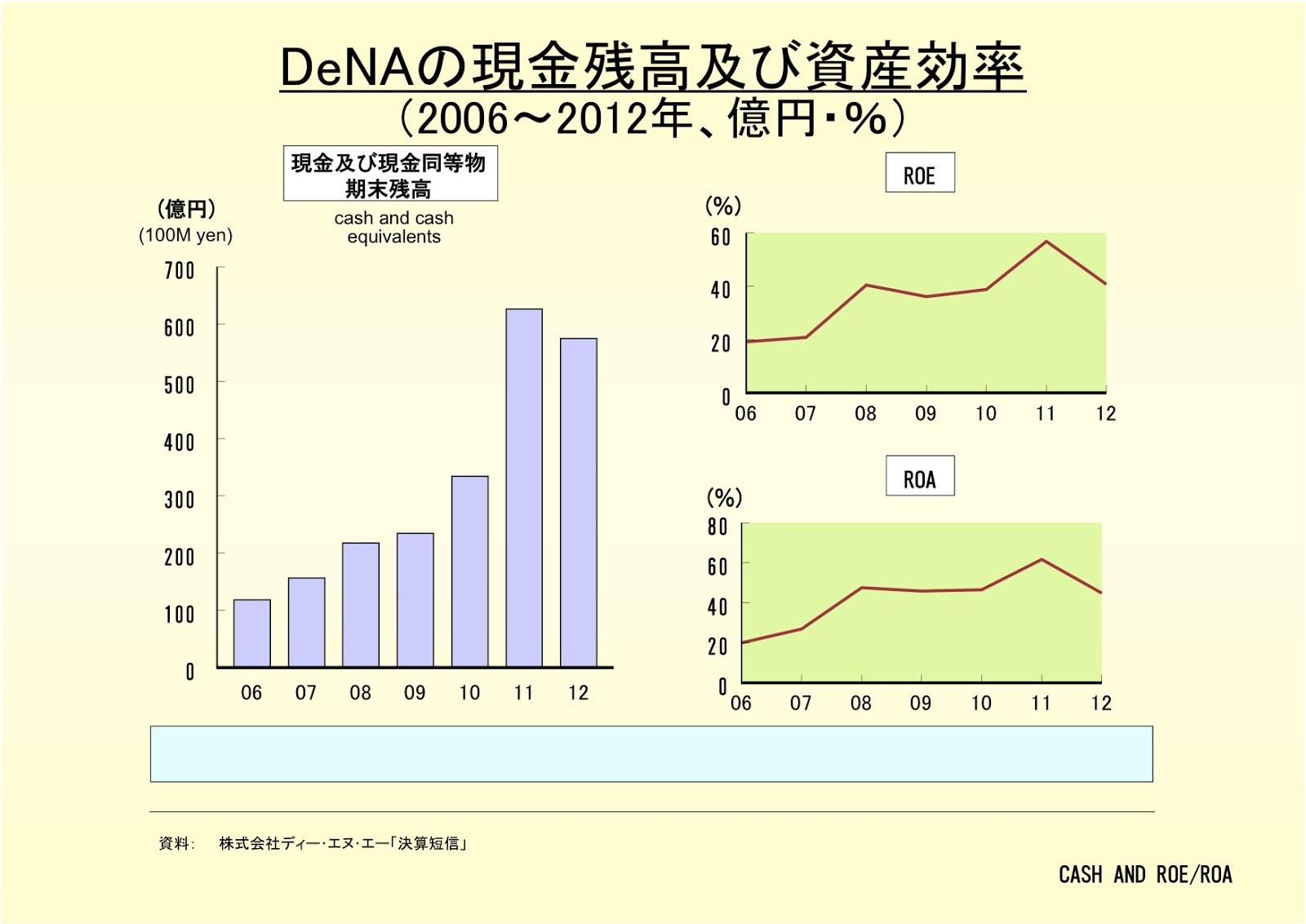 株式会社DeNAの現金残高及び資産効率