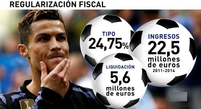 Cristiano Ronaldo declara este lunes por el supuesto fraude a Hacienda
