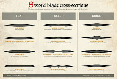 Wednesday Warriors: 3 Basic Blade Cross-Sections (and their purpose)
