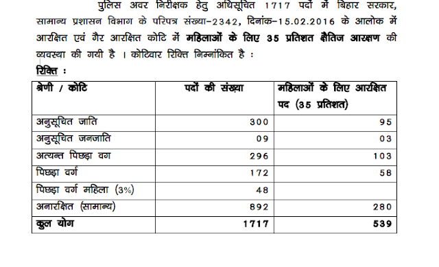 Bihar Police SI (Daroga) Category wise seat Reservation Notice PDF