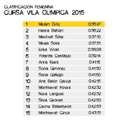 Clasificación Femenina - Cursa Vila Olímpica 2015