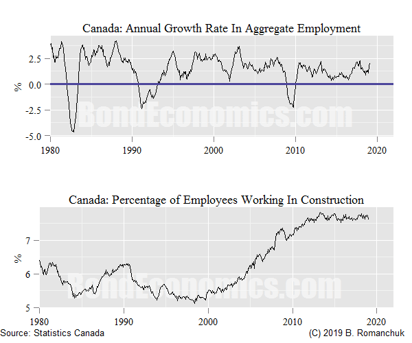 Chart: Canada - Aggregate Job Growth, Construction Share