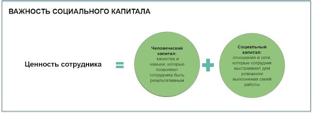 Роль Организационного Сетевого Анализа в  People Analytics