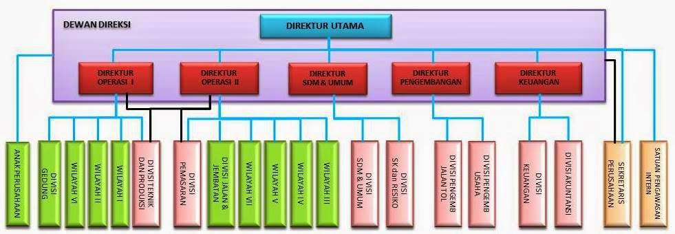 *LIKE A DIAMOND*: Mengenal PT Hutama Karya(persero)tbk