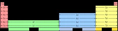 blok tabel periodik