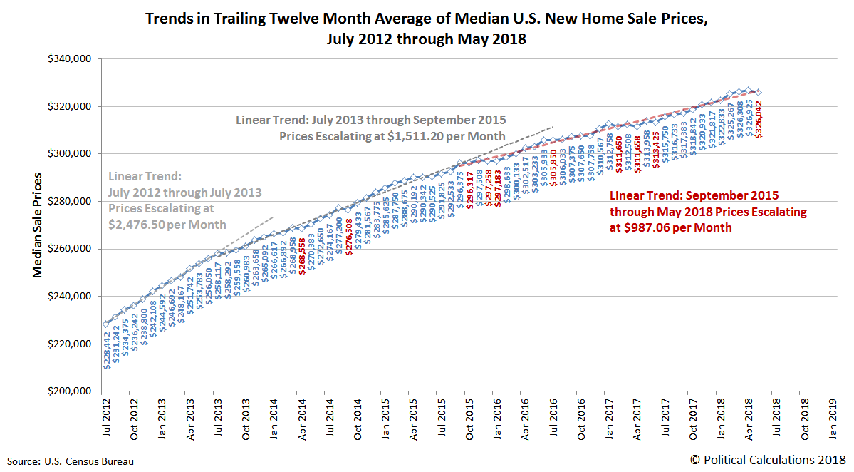 Trailing Twelve Month Average of Median New Home Sale Prices, July 2012 - May 2018
