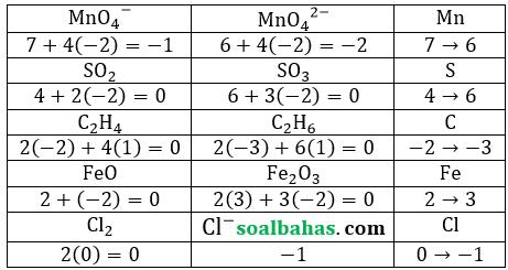 jawaban unbk kimia pdf