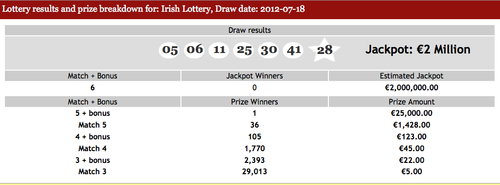 Irish Lottery Results for the 18th July 2012 - Lottery News