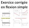 flexion plane simple exercice corrigé pdf, td flexion simple corrigé, exercice corrigé flexion, charge repartie exercice rdm, flexion poutre série d'exercices corrigés, rdm exercices corrigés, rdm charges réparties.