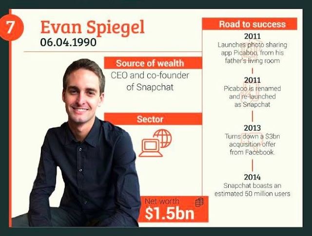 7-Evan-Spiegel+CEO-Co-Founder-of-SnapChat