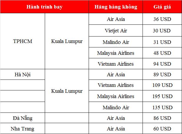 Vé máy bay đi Kuala Lumpur tháng 12