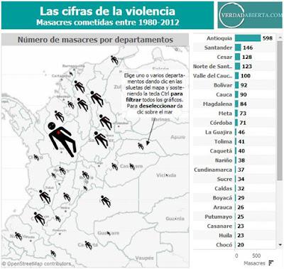 Masacres y  control  de territorio