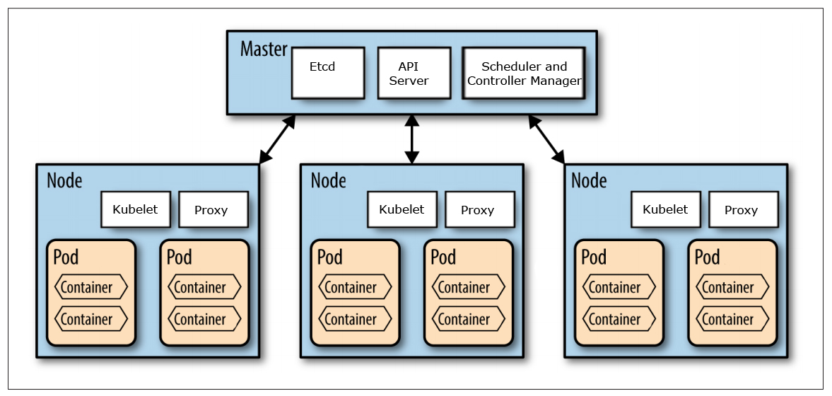 Kubernetes at a first glance nishadi 39 s tech blog for Architecture kubernetes