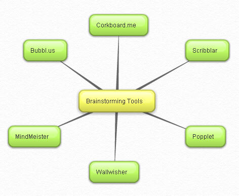 free online mind mapping tools with Web Tools For Brainstorming on Graphic Organizers additionally Graphic Organizer Software further Website Review Prodigy Game in addition You Can Even Help Save Energy In School furthermore 15 Best Brainstorming And Mind Mapping Tech Tools For Every Creative Mind.