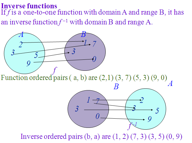 onto function,one to one function,type of function,one one function,Introduction function and inverse function ,derivative of trigonometric function with solved example