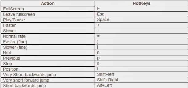 VLC player shortcuts