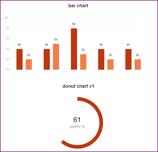 20 newest jquery chart plugins jquery by example csschartsjs is a simple lightweight jquery chart plugin to create a simple donut pie bar or line chart with dom nodes the advantage of this plugin is ccuart Images