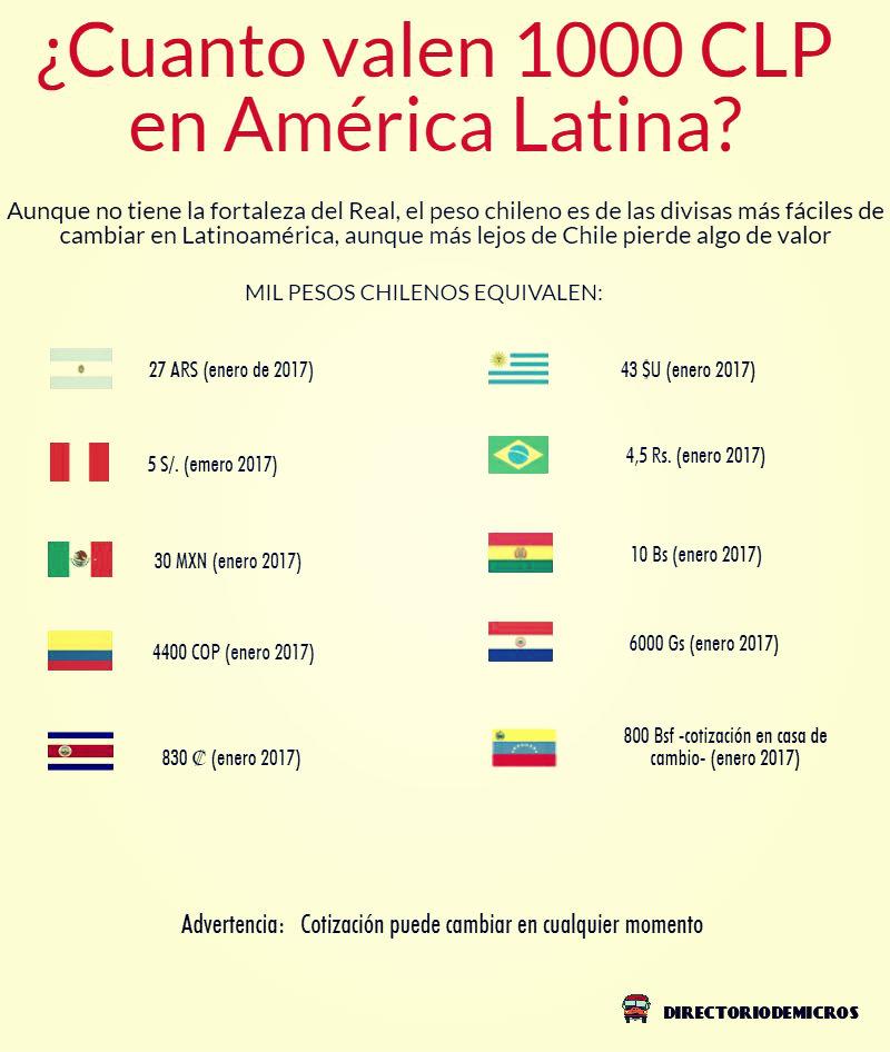 Cómo calcular cuánto es 2 Bolívares fuertes venezolanos en Pesos colombianos
