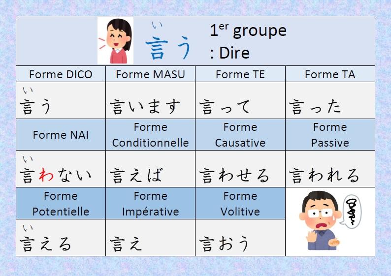 Japonais Kanji Ɨ¥æœ¬èªž Ƽ¢å— Conjugaison Du Verbe Iu Dire En Japonais