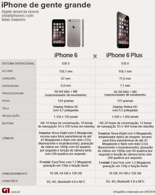 Tudo sobre iphone 6 e iphone 6 plus