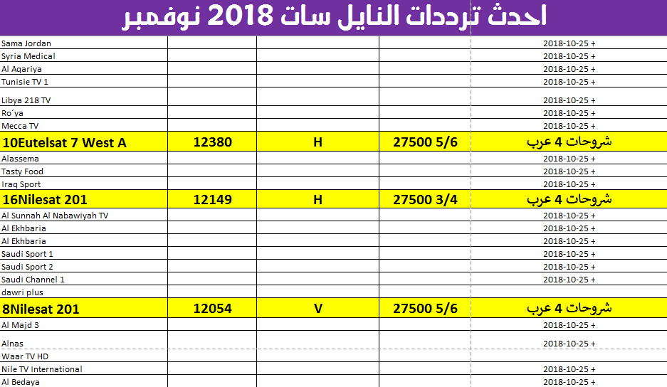 أحدث ترددات قنوات النايل سات لشهر نوفمبر 2018 الجديدة كاملة