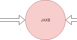JAXB Tutorial