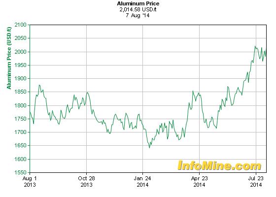 Today Price: Aluminium Today Price
