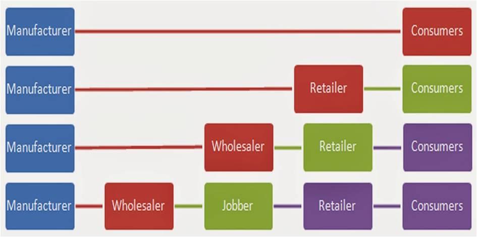 US distribution partners