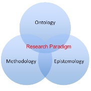 """What are the """"Research Paradigms""""?"""