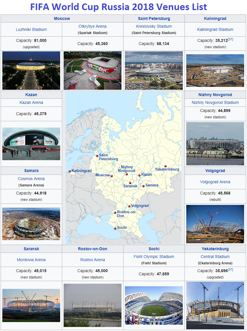 FIFA World Cup Russia 2018 Venues, Hosting Cities ...