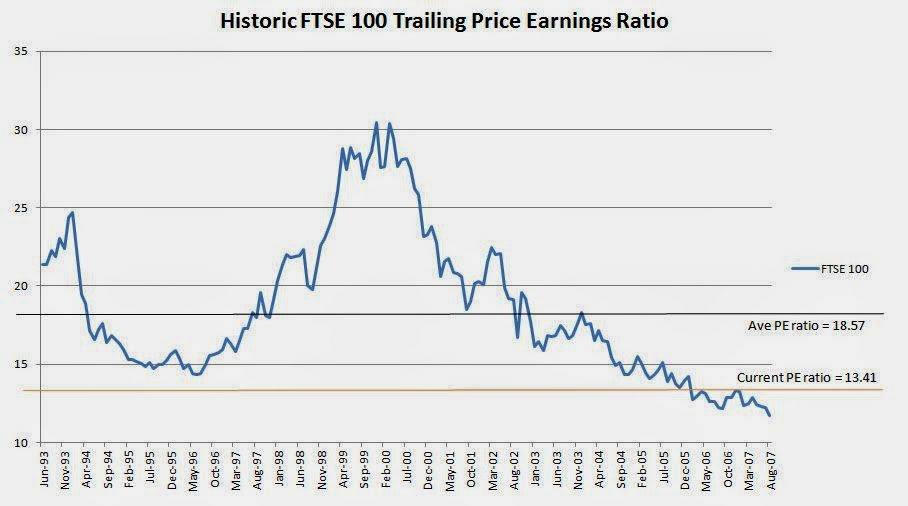Historical ftse 100 prices - Trade setups that work