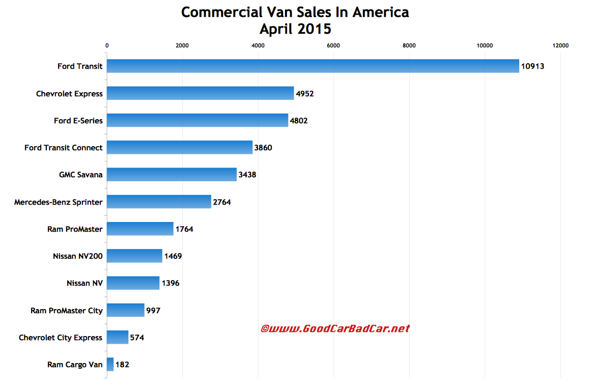 USA commercial van sales chart April 2015