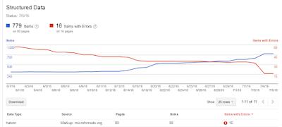 kesalahan error data terstruktur