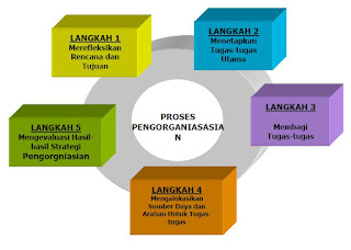 Pengorganisasian: Pengertian, Peran, Prinsip, Fungsi, dan Proses Pengorganisasian