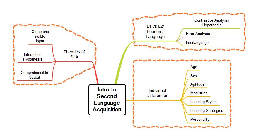 literature review of motivation in second language learning