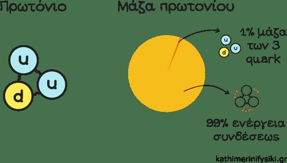 Το 99% της μάζας του πρωτονίου προέρχεται από την ενέργεια συνδέσεως των quark που το αποτελούν