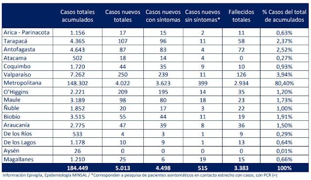 😷🇨🇱 Coronavirus: Reporte Nacional 16 de junio → 21 fallecidos