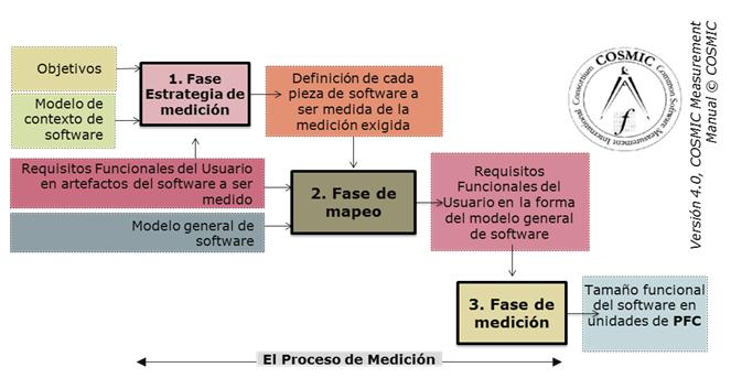 Proceso de medición de Software COSMIC